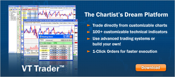 Investing day trader brokers